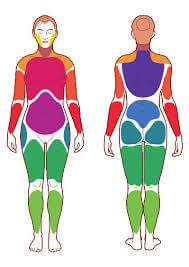 Áreas dolorosas en la fibromialgia